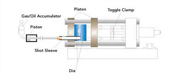 cold chamber die casting process